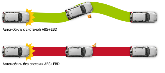 EBD+ABS в автомобиле