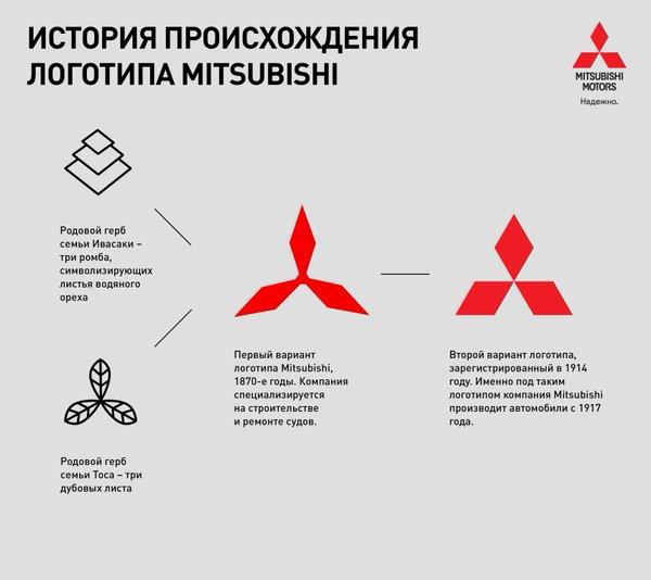 История логотипа Mitsubishi