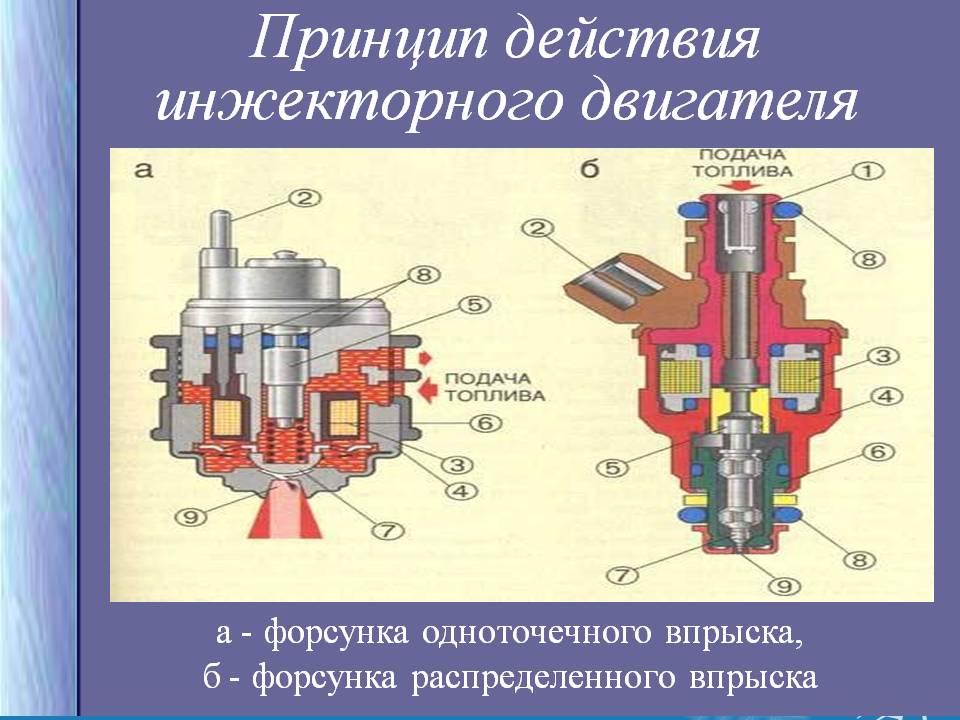 Принцип действия инжекторного двигателя