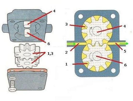 Схема шестеренчатого насоса с внешним зацеплением