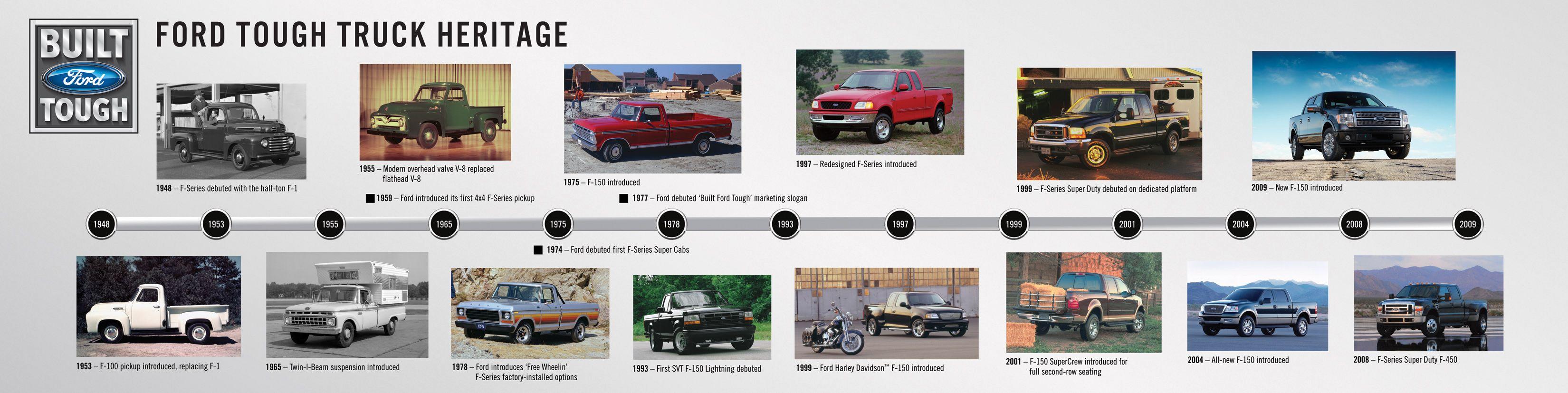 история моделей форд