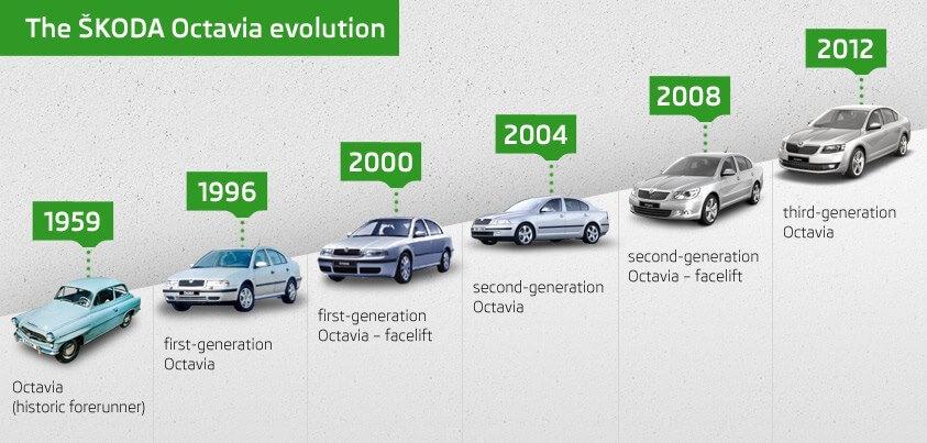 история шкода эволюция октавии