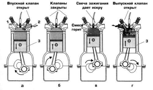 принцип работы карбюраторного двигателя