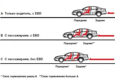 принцип работы EBD