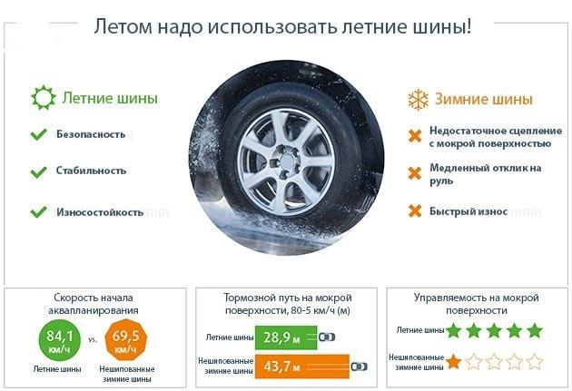 сезонность шин Различия между зимним и летним шинами