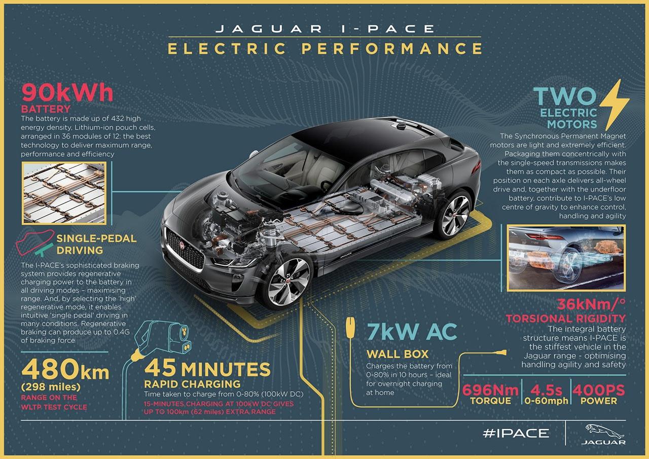 Jaguar I-Pace технические
