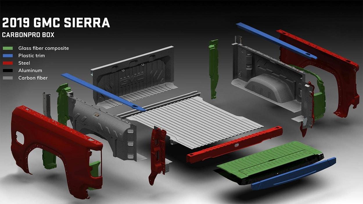 gmc sierra платформа