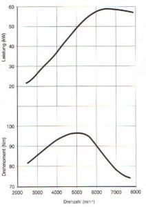 BMWR100R график мощности