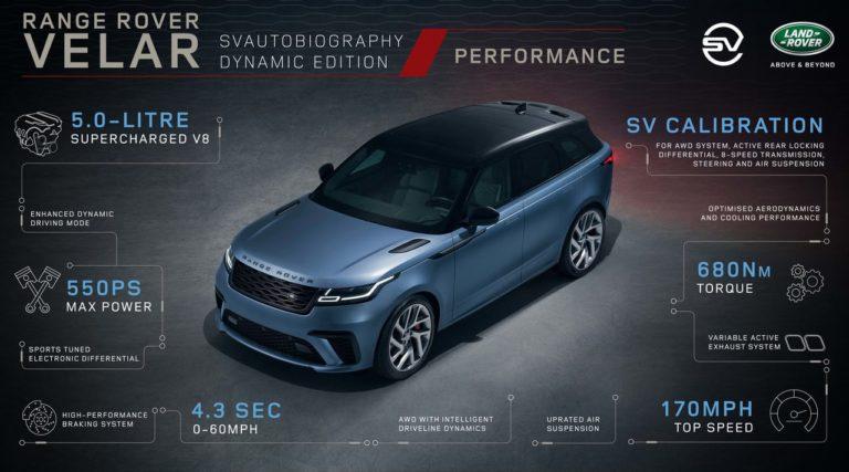 Range Rover Velar характеристики